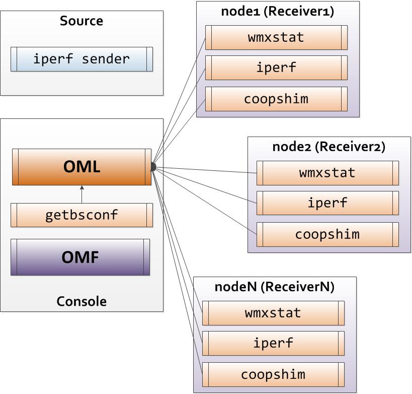 http://groups.geni.net/geni/attachment/wiki/GEC16Agenda/WiMAX-Tutorial/Coop/01/gec16-coop.png