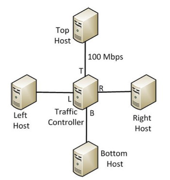 TCP topology
