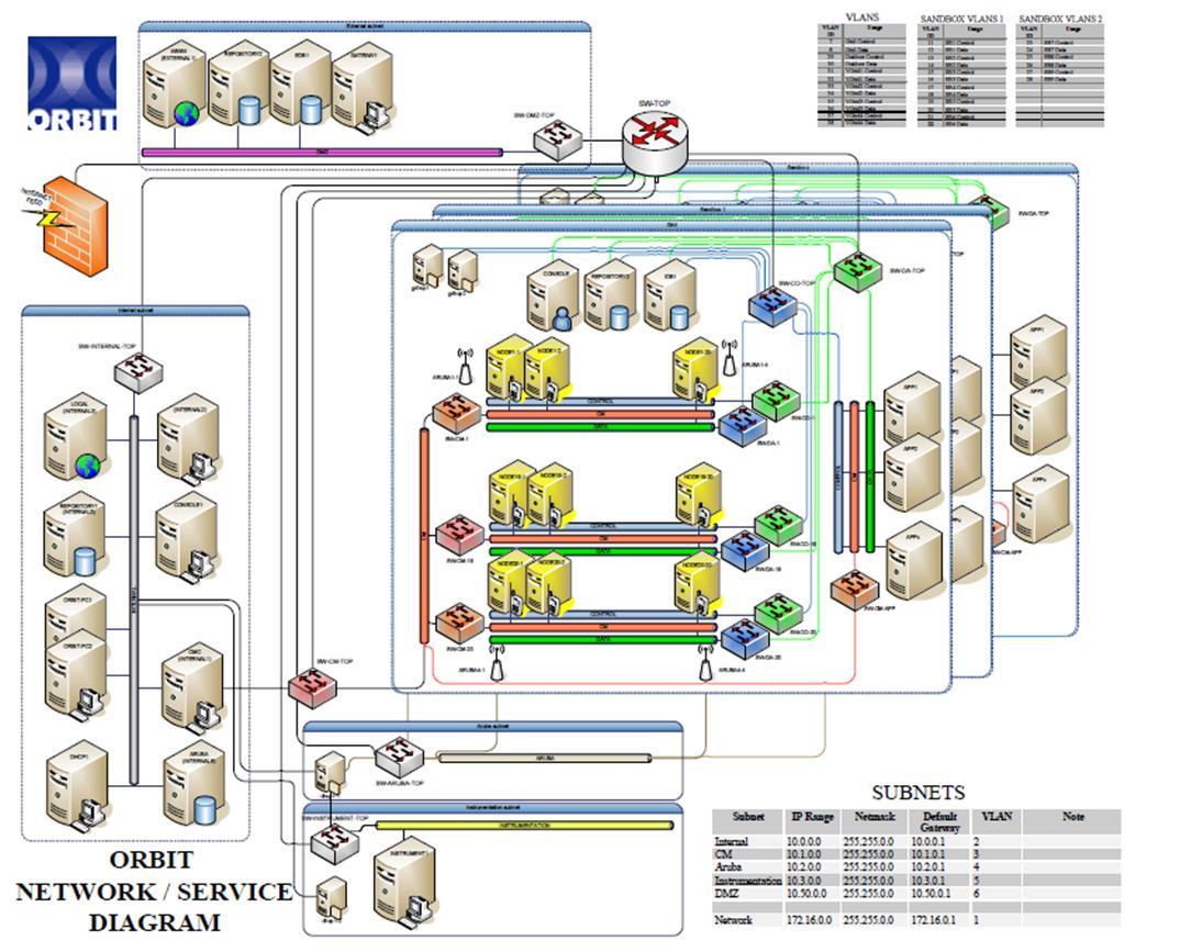 ndinstmeaswork   geni  genifigure     orbit network diagram