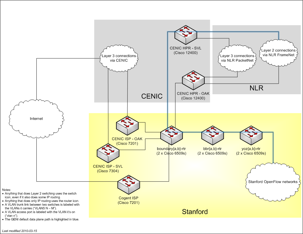 Stanford connectivity diagram