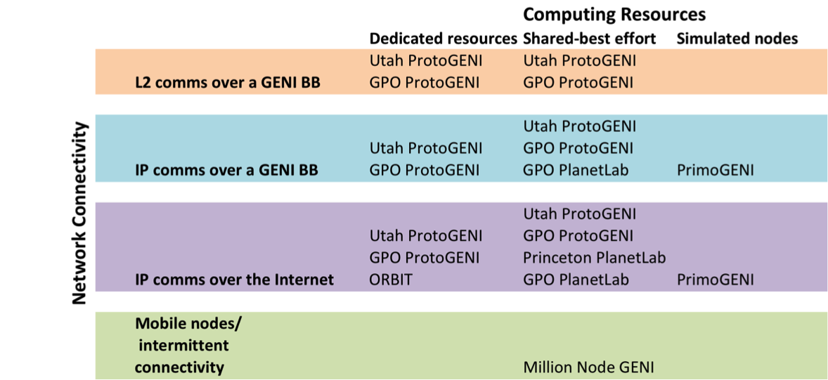 Table of aggregates providing compute resources