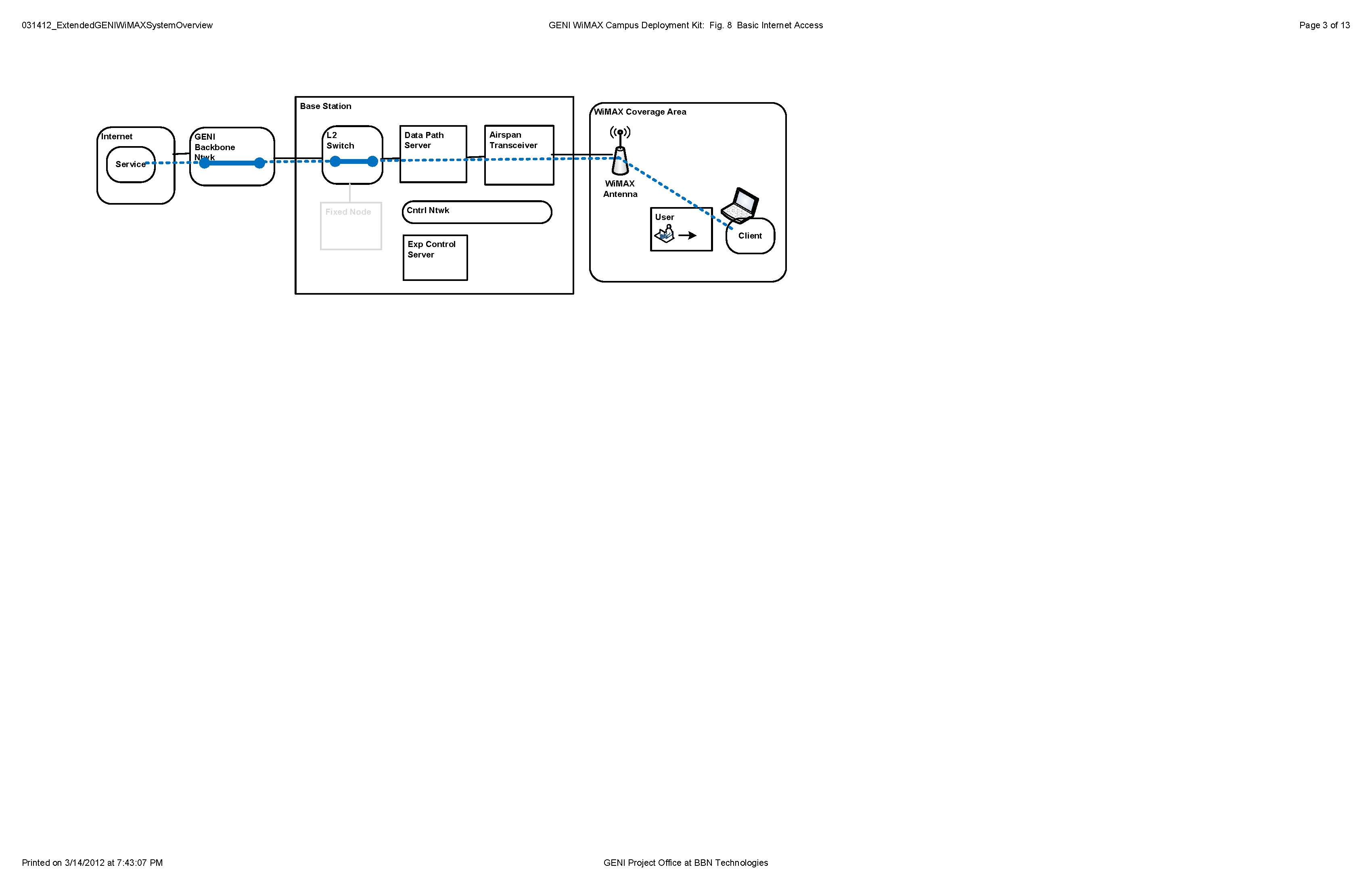 Visio-031412_ExtendedGENIWiMAXSystemOverview_Page_03.jpg