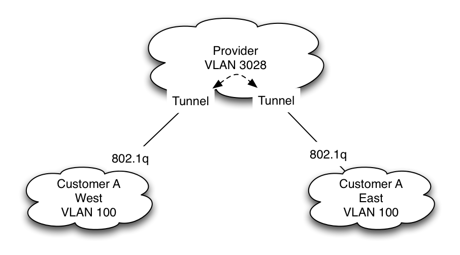 vlan_tunnel_sp.png