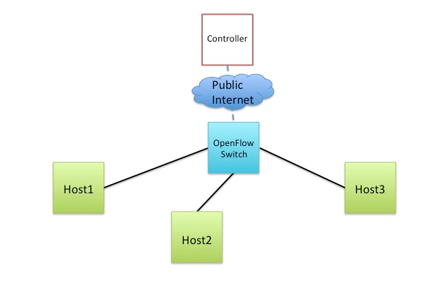 http://groups.geni.net/geni/raw-attachment/wiki/GENIExperimenter/Graphics/SimpleOpenFlow.jpg