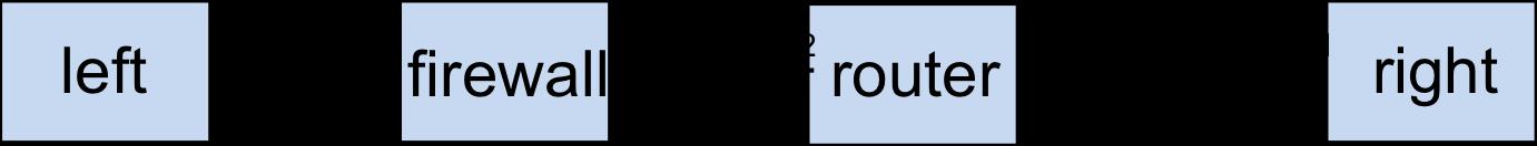 http://groups.geni.net/geni/raw-attachment/wiki/GENIExperimenter/Tutorials/OpenFlowNetworkDevices/Firewall/Firewall.png