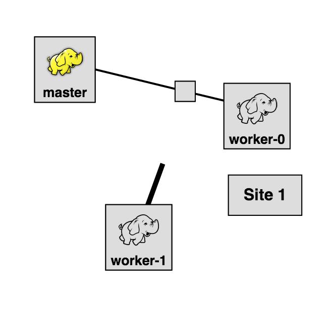 Draw multipoint VLAN