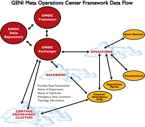 GMOC Block Diagram