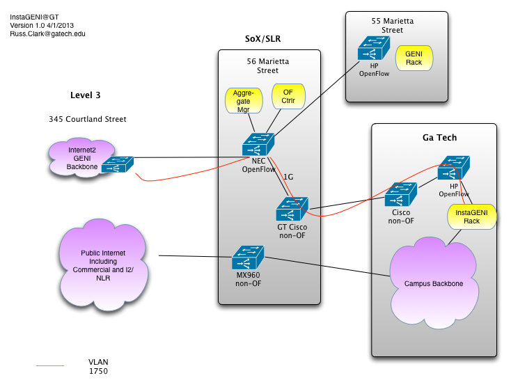 InstaGENI Rack Connectivity Architecture