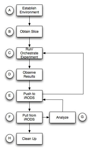 http://groups.geni.net/geni/raw-attachment/wiki/GIMIv1.1Tutorial/Intro/2201210012154478_GIMI_workflow.jpg