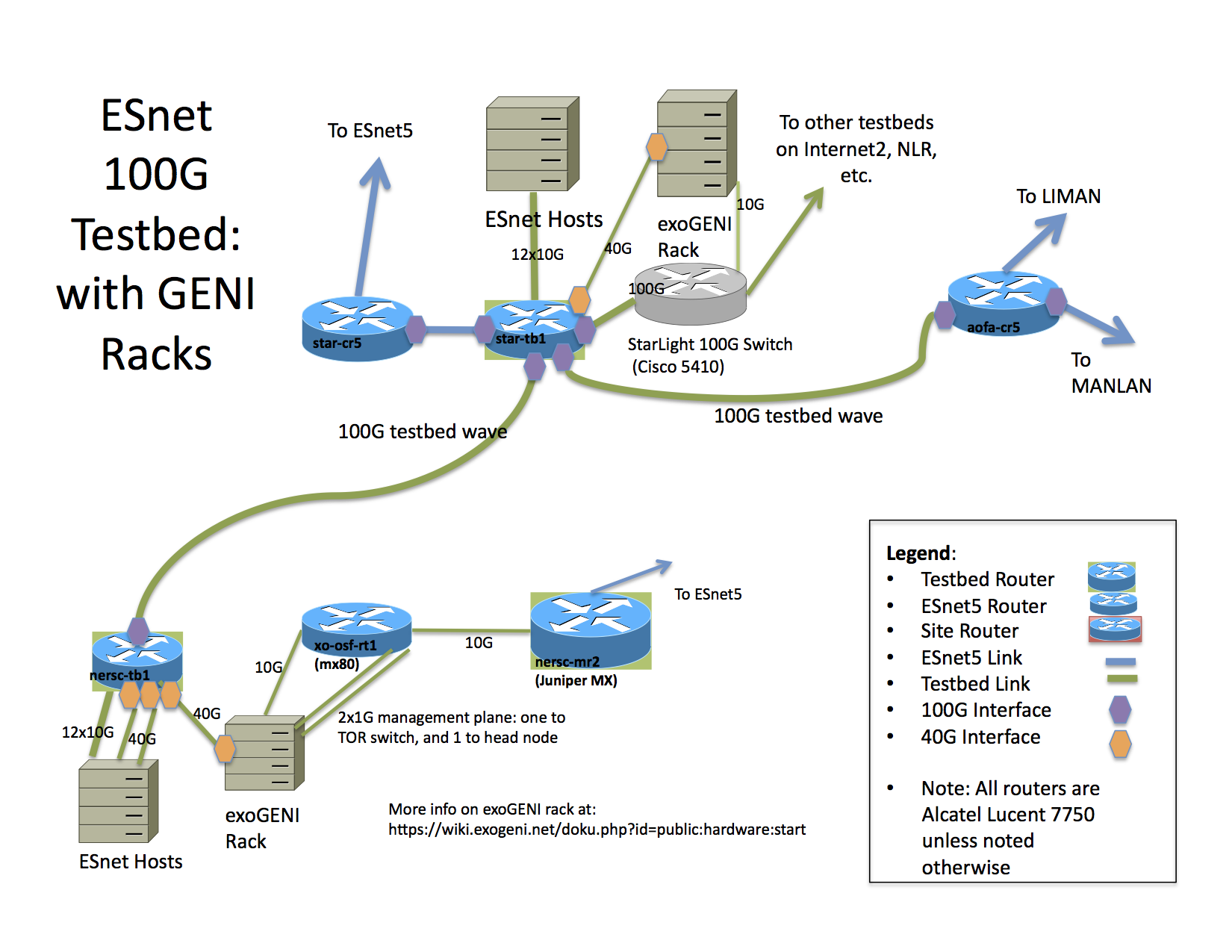 Starlight ESnet 40 gig connection to OSF