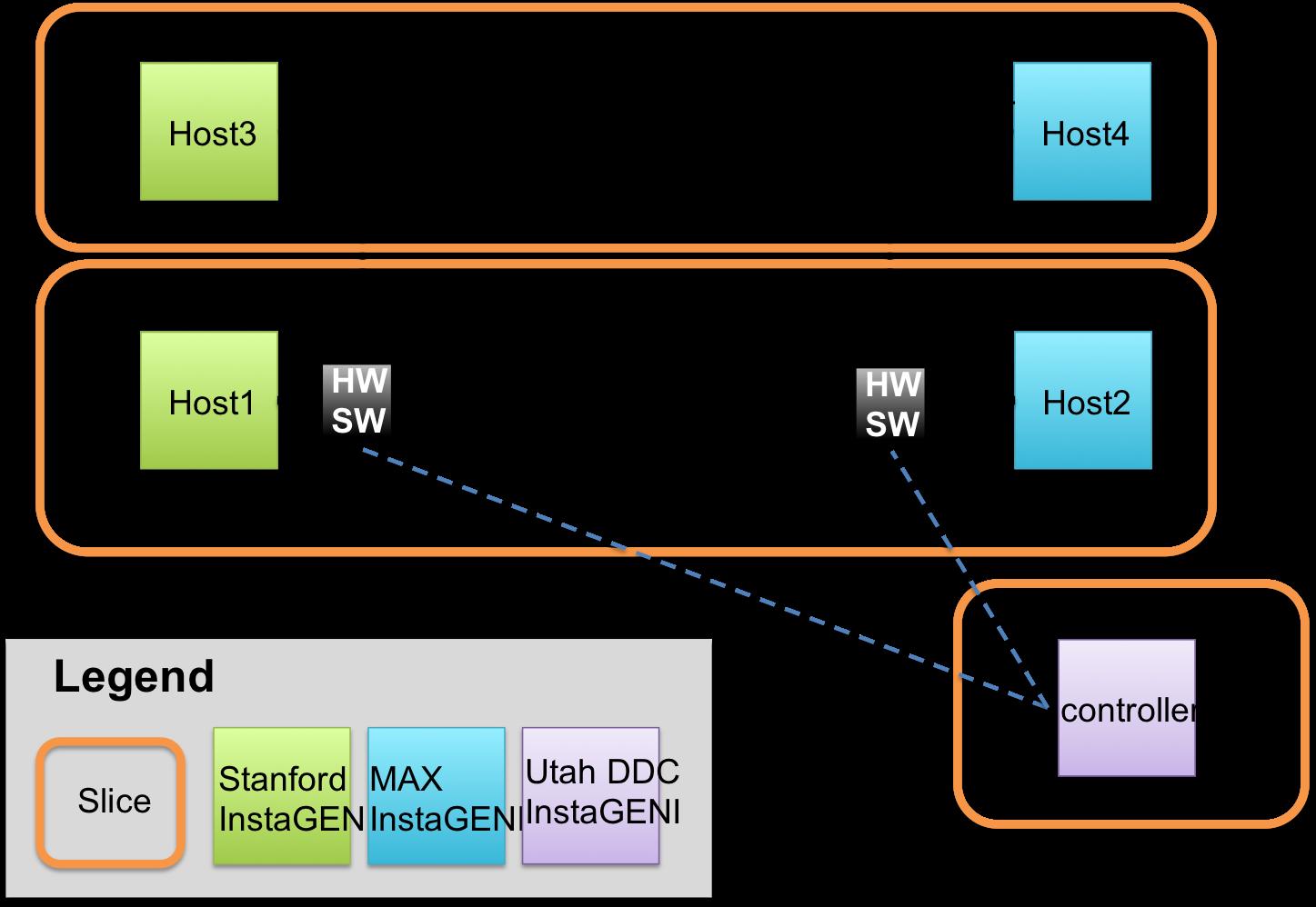 Multi-Site Topology
