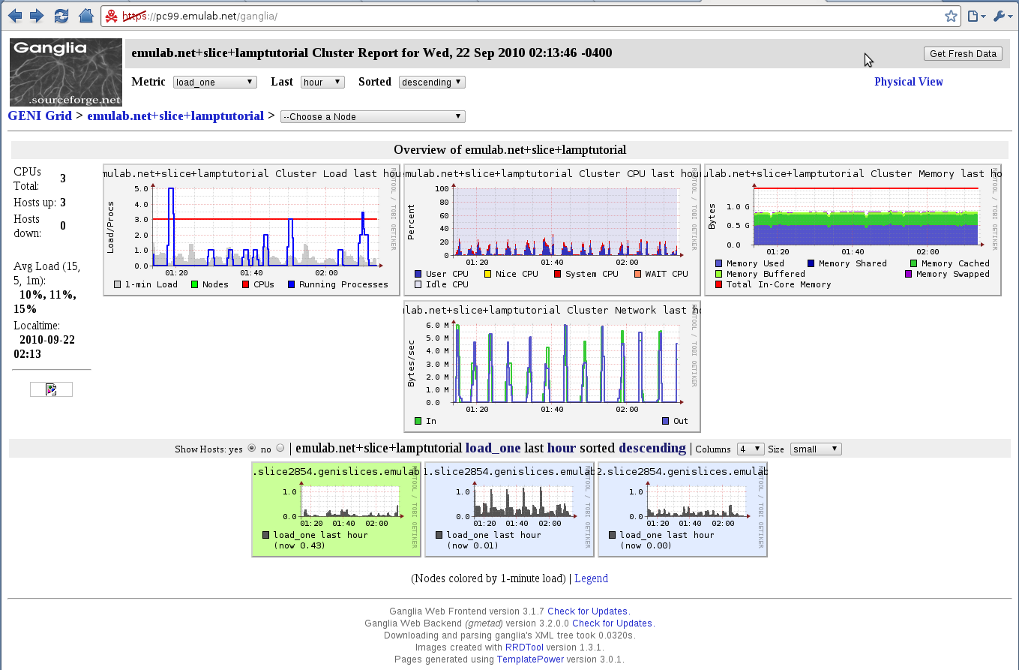 Ganglia Web visualization tool for host monitoring data.