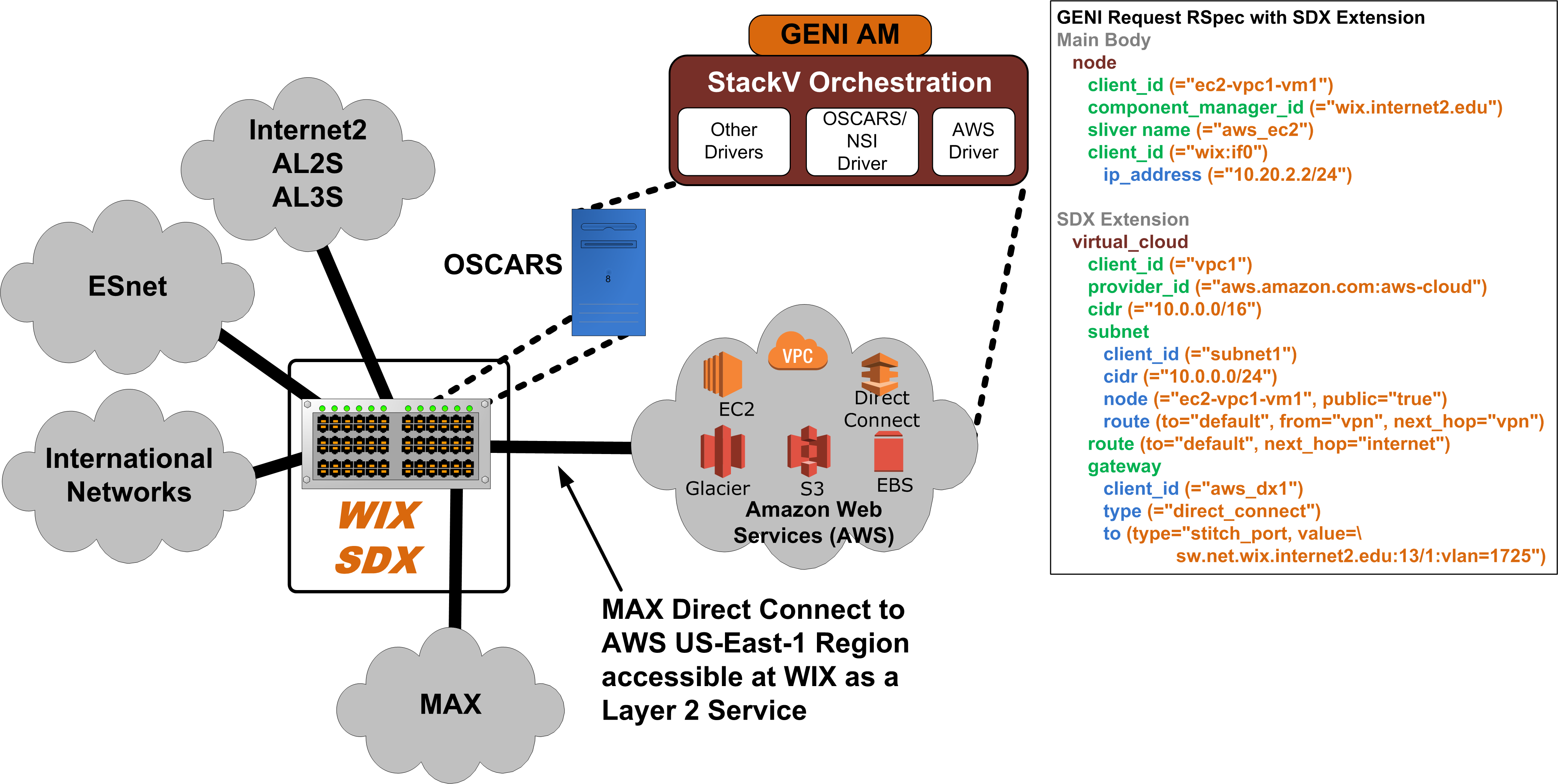 MAX-GENI-SDX – GENI: geni