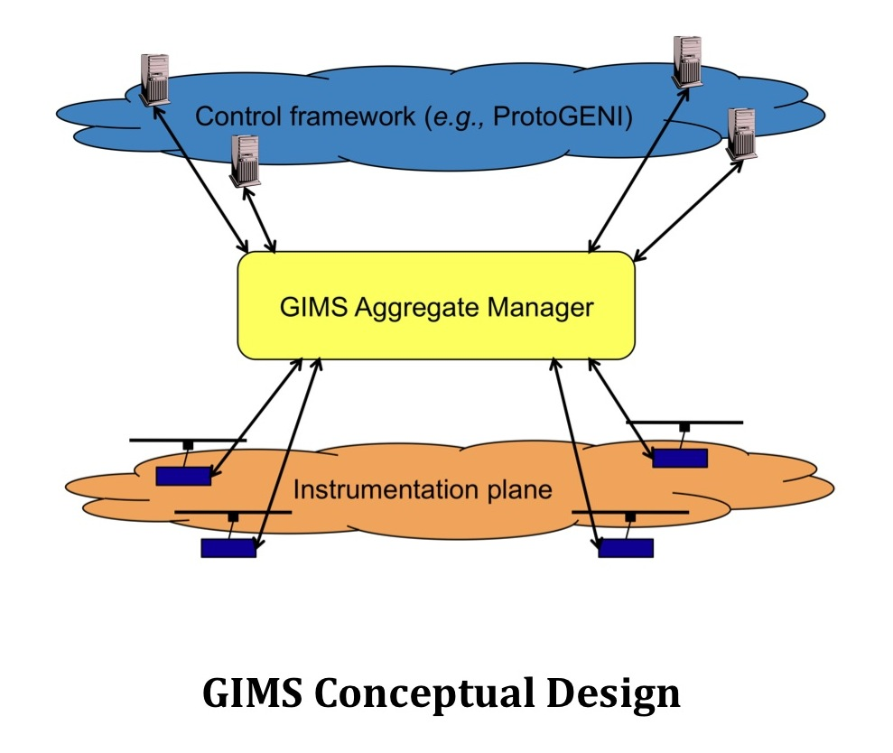 GIMS Conceptual Description.