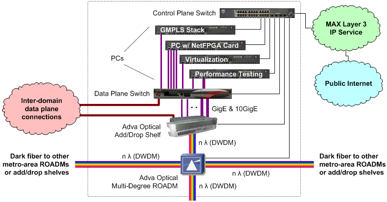 Typical DRAGON core node block diagram