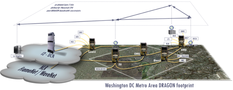 Washington DC Metro Area DRAGON network footprint