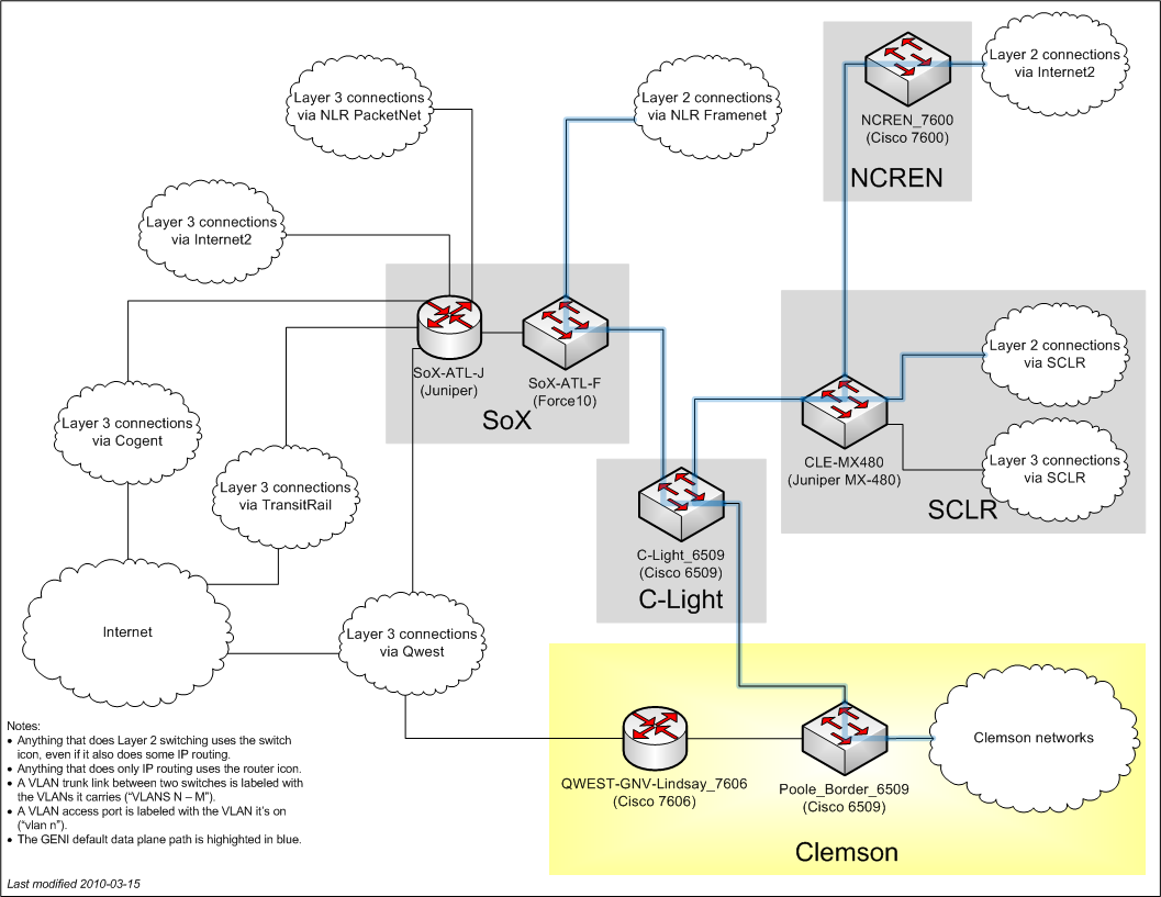 Clemson connectivity diagram