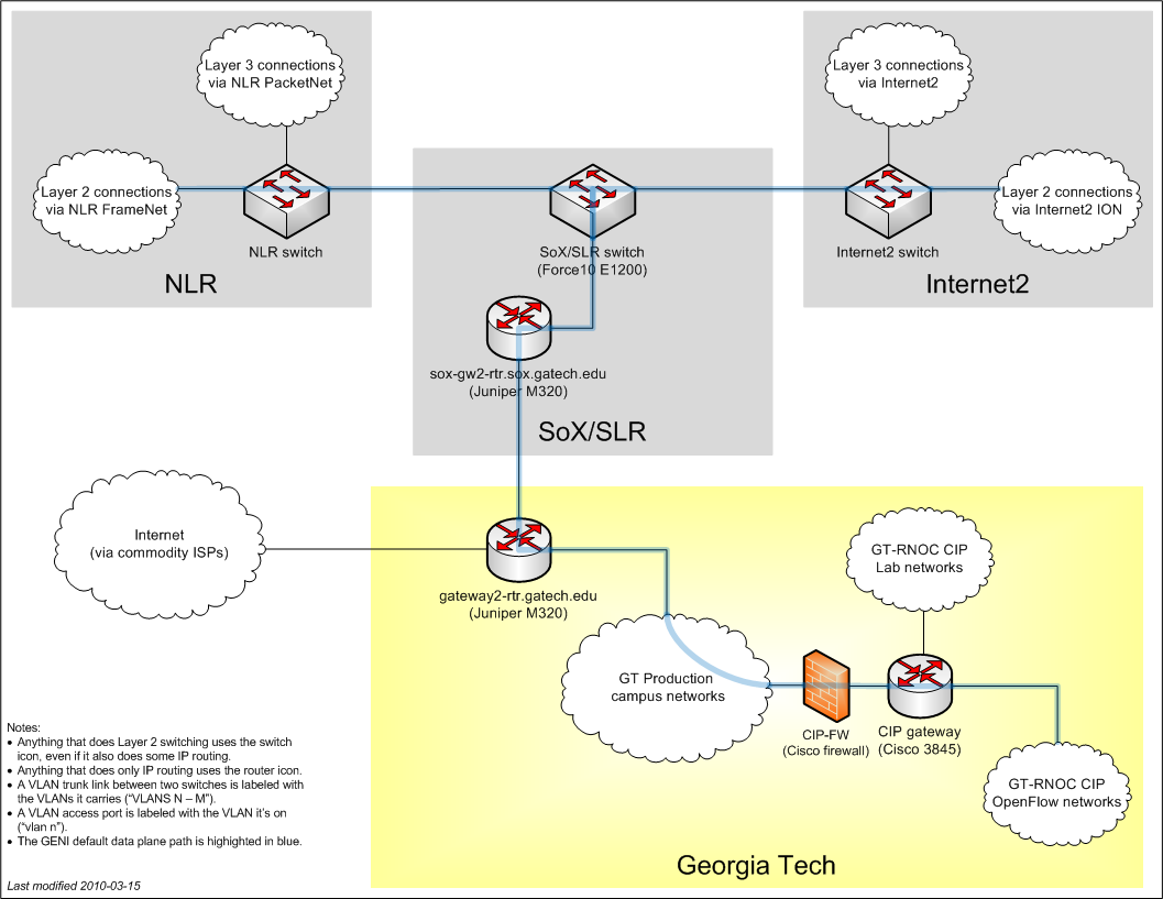 Georgia Tech connectivity diagram