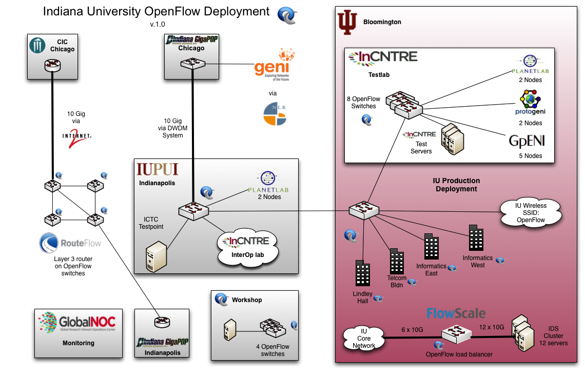 IU OpenFlow Diagram