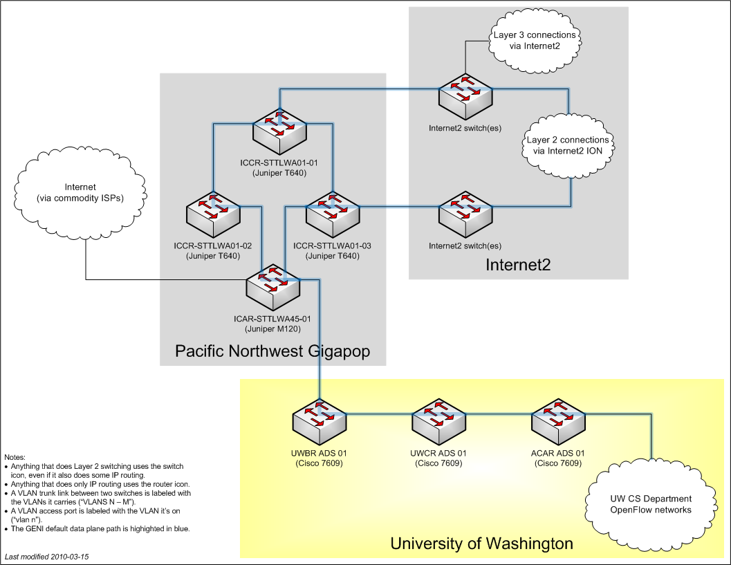 University of Washington connectivity diagram