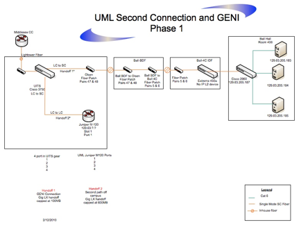 Diagram of Internet2 L2 VLAN connection to CANS Lab at UMass Lowell.