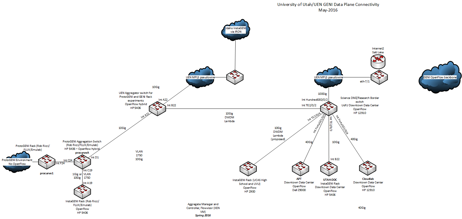 Utahoverview geni geni uen geni connectivity diagram 05 2016 publicscrutiny Images